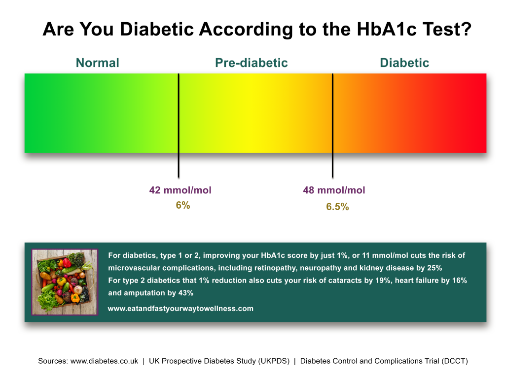 Are you diabetic diagram